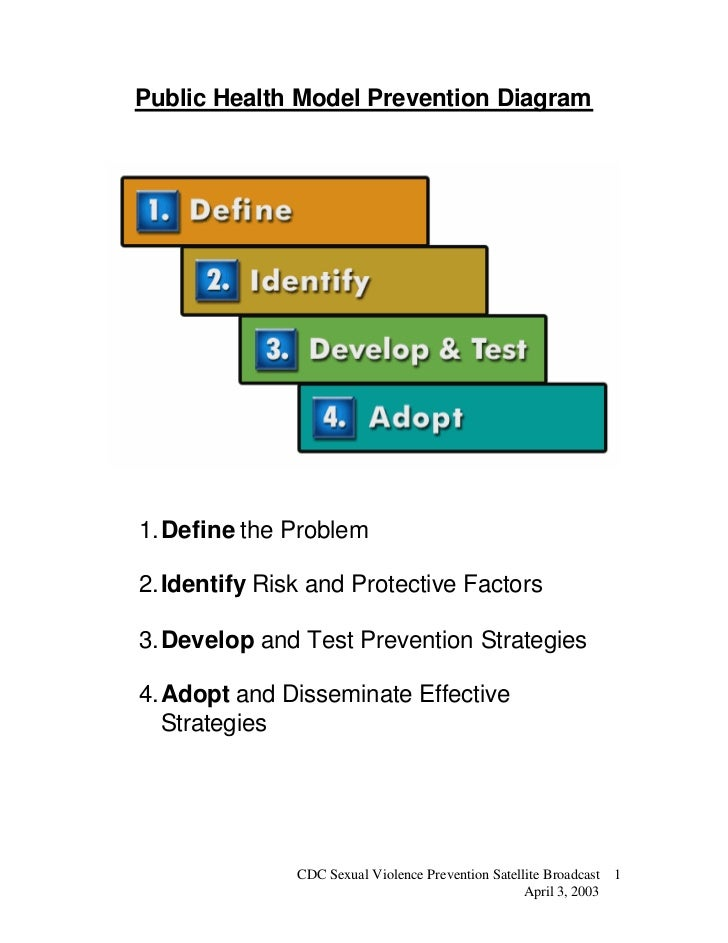Public Health Model Prevention Diagram1. Define the Problem2. Identify Risk and Protective Factors3. Develop and Test Prev...