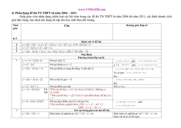 www.VNMATH.com4) Phân dạng đề thi TN THPT từ năm 2004 – 2011       Giúp giáo viên nhận dạng, phân loại các bài toán trong ...