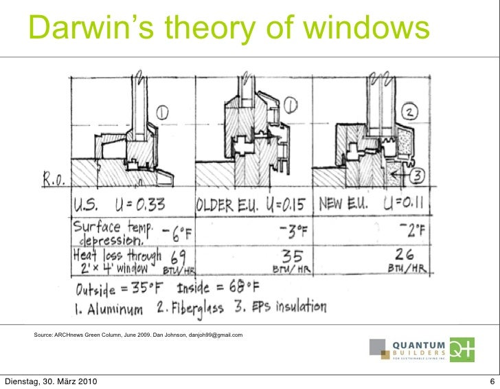 Darwinu0027s Theory; 6. Darwinu0027s Theory Of Windows ...