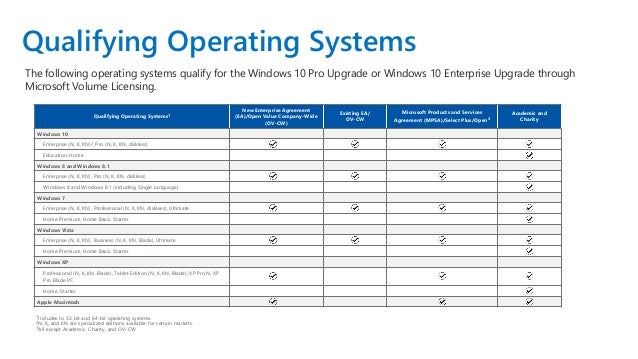 Windows 10 pro vs windows 10 n | What is the difference between