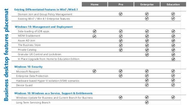 Phoenix Software Webinar - Windows 10 (07-15)