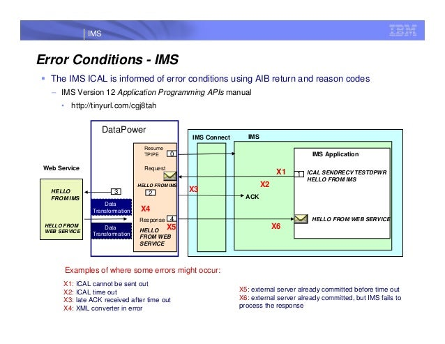 datapower and ims