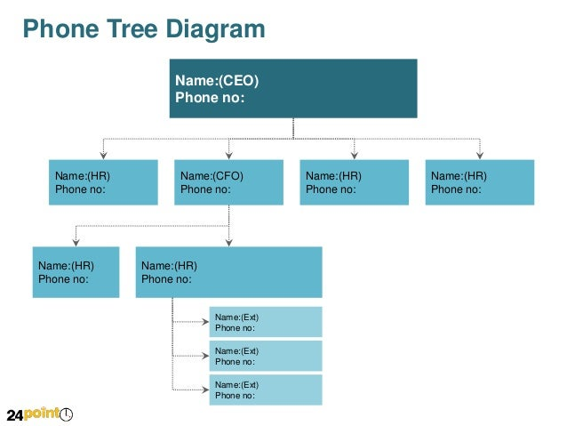 Phone tree diagram for powerpoint for Bcp call tree template