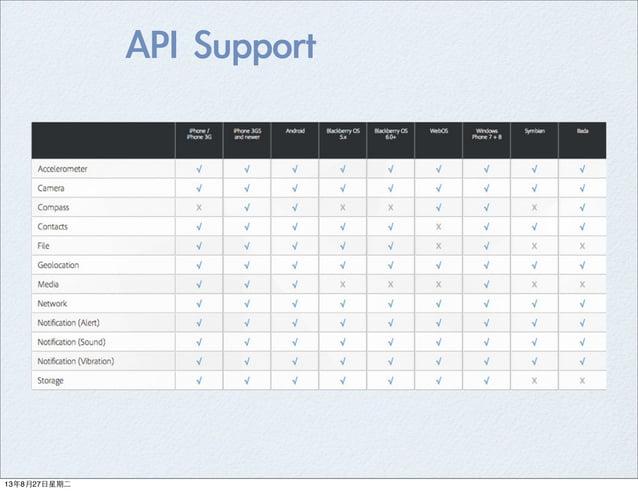 API Support 13年8月27⽇日星期⼆二