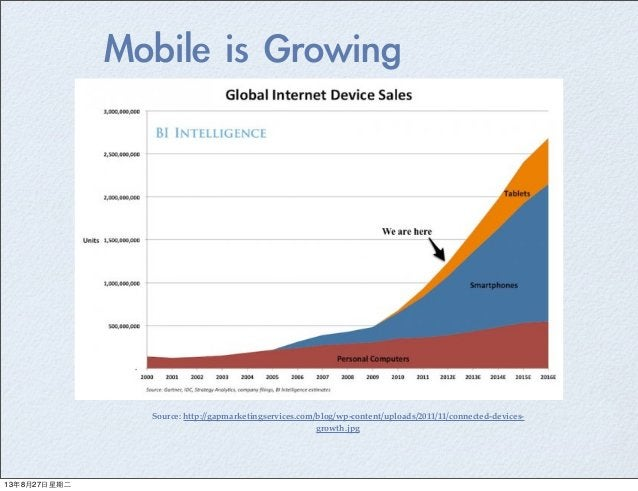 Mobile is Growing Source: http://gapmarketingservices.com/blog/wp-content/uploads/2011/11/connected-devices- growth.jpg ...
