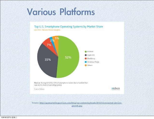Source: http://gapmarketingservices.com/blog/wp-content/uploads/2011/11/connected-devices- growth.jpg Various Platforms 1...