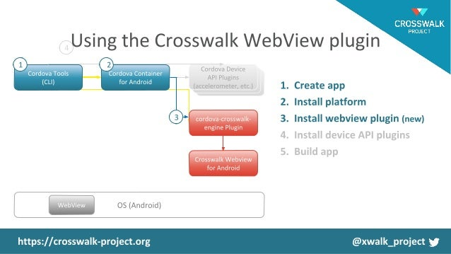 Crosswalk Project: Empower your PhoneGap App (PhoneGap Day