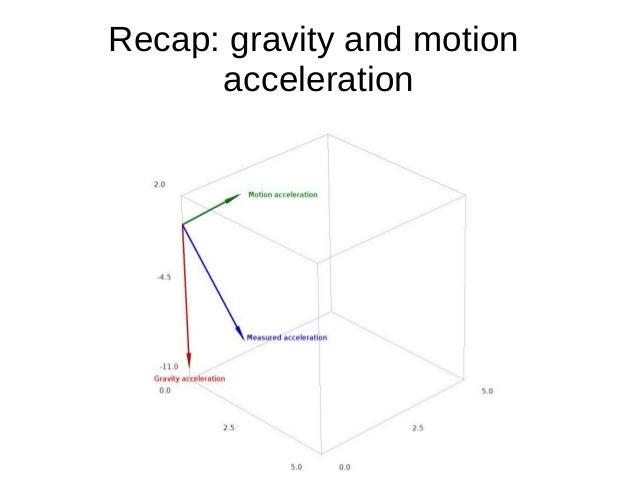 Recap: gravity and motionacceleration