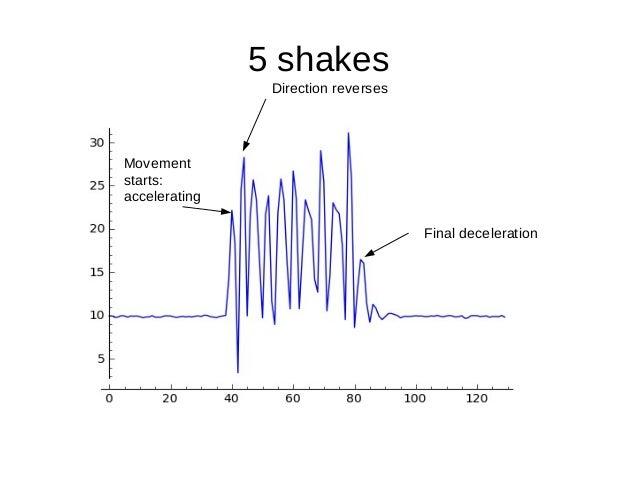 5 shakesMovementstarts:acceleratingDirection reversesFinal deceleration