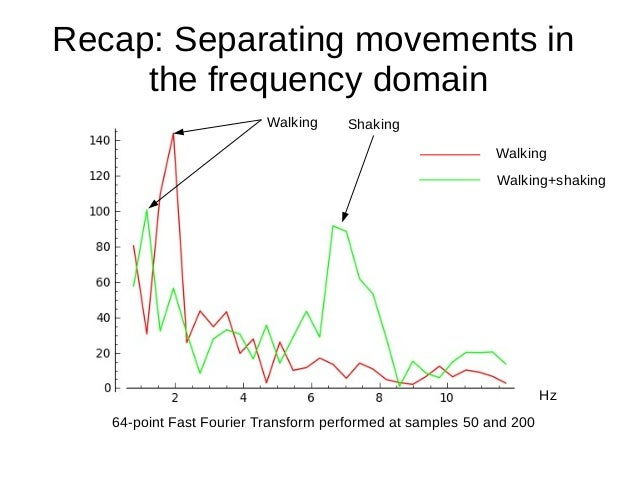 Recap: Separating movements inthe frequency domainHzWalking ShakingWalkingWalking+shaking64-point Fast Fourier Transform p...