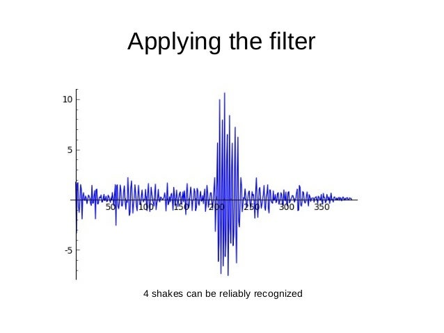 Applying the filter4 shakes can be reliably recognized