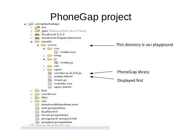 PhoneGap projectDisplayed firstThis directory is our playgroundPhoneGap library