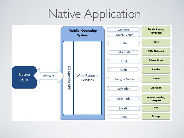 Phonegap Cordova Vs Native Application