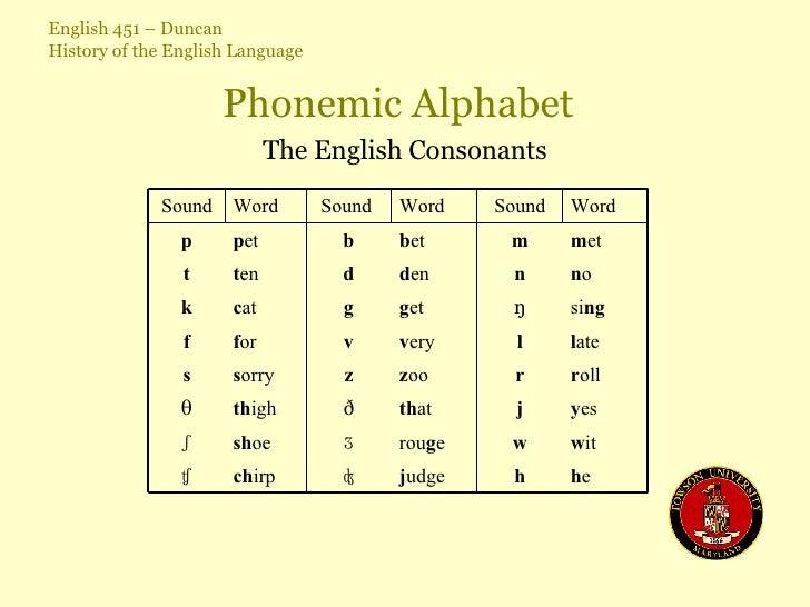 Phonemic Alphabet The English Consonants h e h j udge ʤ ch irp ʧ w it w rou g e ʒ sh oe ʃ y es j th at ð th igh θ r oll r ...