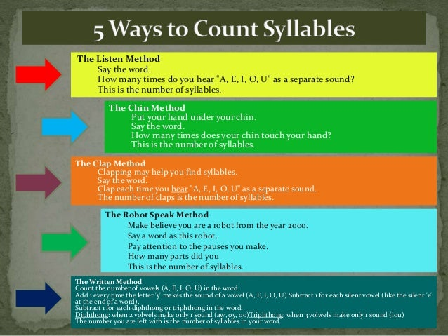 """The Listen Method Say the word. How many times do you hear """"A, E, I, O, U"""" as a separate sound? This is the number of syll..."""