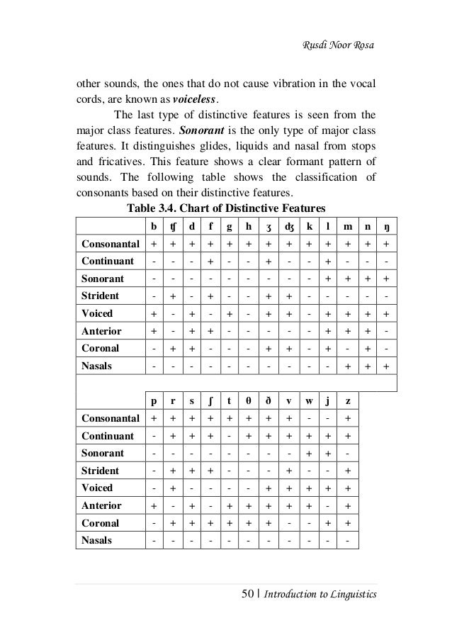 Phonetics and phonology Z Table Chart