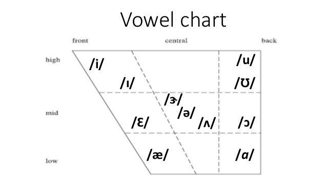 English Vowel Sounds Classification
