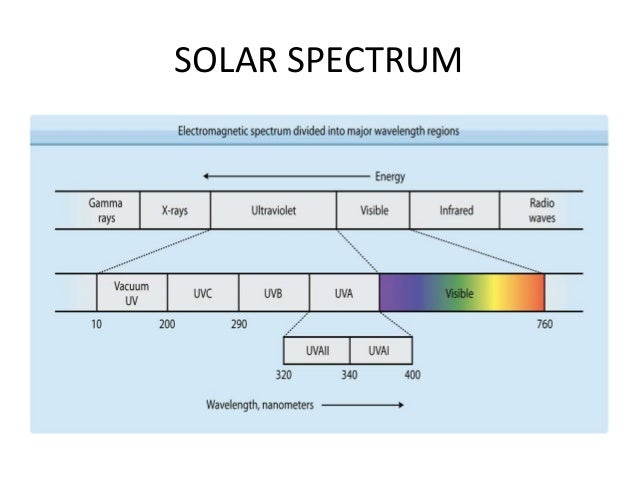 Application of Electromagnetic waves Ultra-Violet (UV) Radiation (10-8 to 10-7) • Sunlight is the main source of UV radiat...