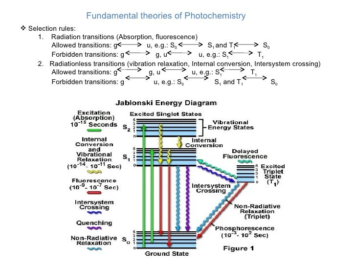 Photochemistry 6 728gcb1275753763 fundamental theories of photochemistry 6 ccuart Gallery