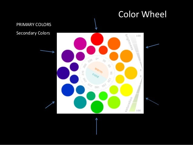 Picasso 4 Color Wheel PRIMARY COLORS Secondary