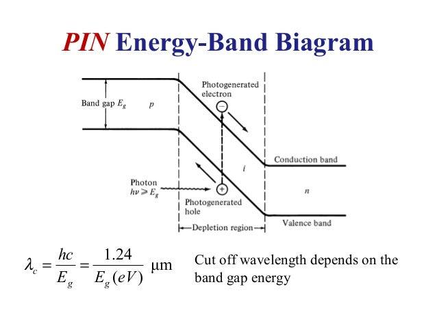 Band Diagram Of Photodiode Wiring Diagram Database