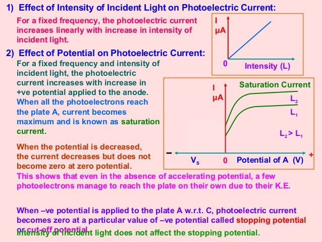 Dual Nature Of Light Photoelectric Effect