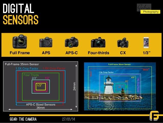 "27/01/14 Digital gear: the camera sensors Full Frame APS APS-C Four-thirds CX 1/3"""