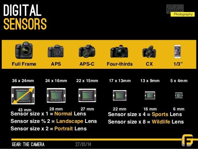"27/01/14 Digital gear: the camera sensors Full Frame APS APS-C Four-thirds CX 1/3"" 36 x 24mm 24 x 16mm 22 x 15mm 17 x 13mm..."