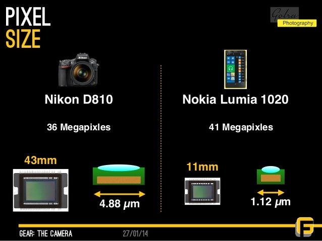 27/01/14 PIxel gear: the camera size 4.88 µm 1.12 µm 43mm 11mm Nikon D810 Nokia Lumia 1020 36 Megapixles 41 Megapixles