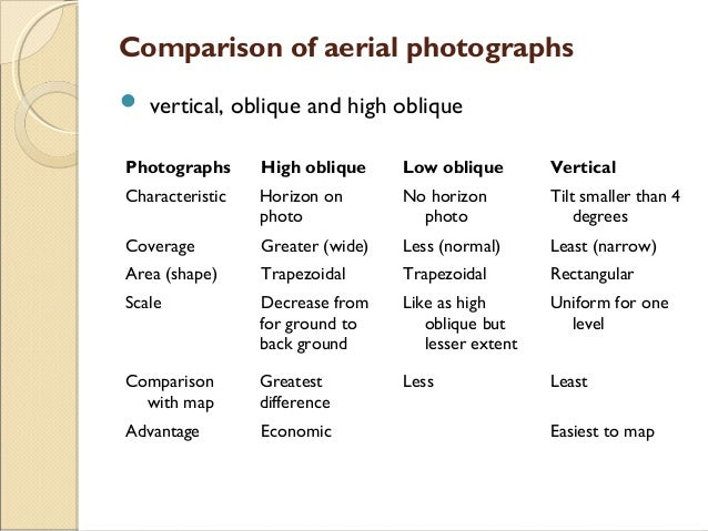 16 Comparison Of Aerial Photographs Vertical Oblique And High