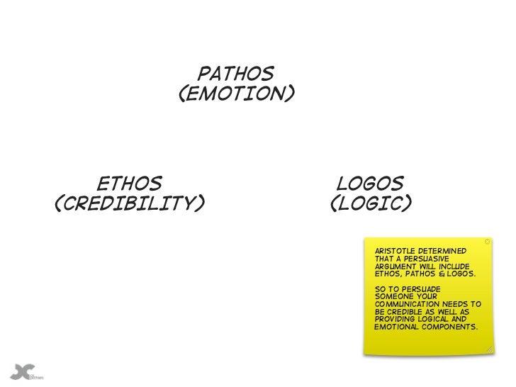 pathos (EMOTION) ethos logos(CREDIBILITY) (LOGIC)