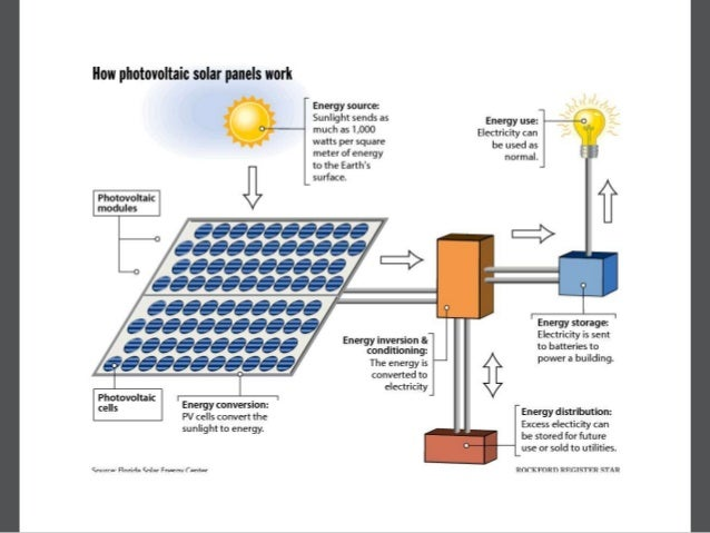 Photovoltaic Pv Module And Transparent Solar Panels