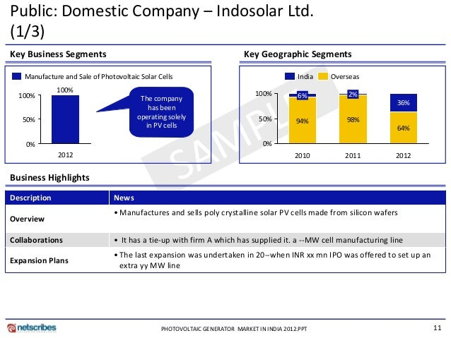 latest report photovoltaic generator market in india Get latest photovoltaic uv detector market reports, photovoltaic uv detector research market reports, to know photovoltaic.