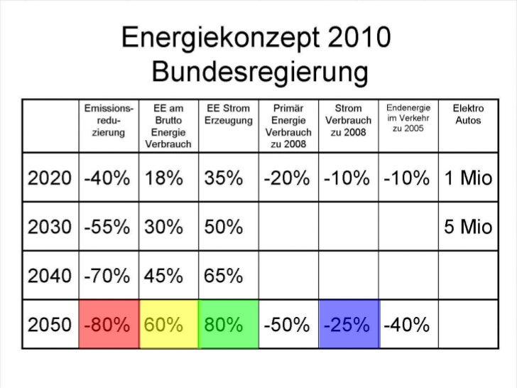 Photovoltaik Aktuelles und Repowering Slide 3