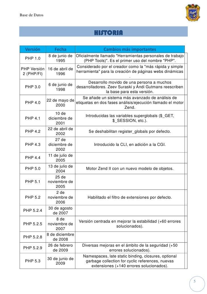 Base de Datos                                          HISTORIA     Versión       Fecha                     Cambios más im...