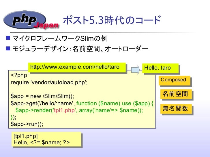 PHP Now and Then 2012 at PHP Conference 2012, Tokyo Japan (in japanese) Slide 2