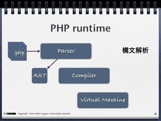 Copyright © 2013 Akira Koyasu. Some rights reserved. PHP runtime 6 .php.php.php Parser Compiler Virtual Machine AST 構文解析