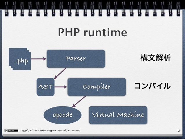 Copyright © 2013 Akira Koyasu. Some rights reserved. PHP runtime 6 .php.php.php Parser Compiler Virtual Machineopcode AST ...