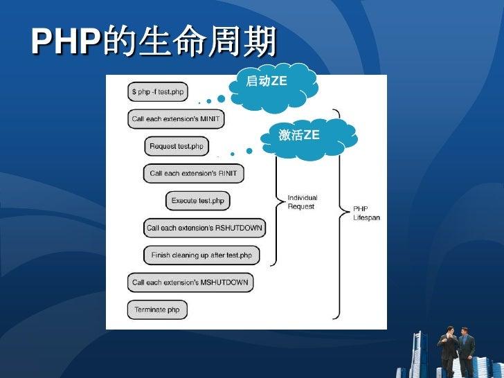 PHP的生命周期<br />启动ZE<br />激活ZE<br />