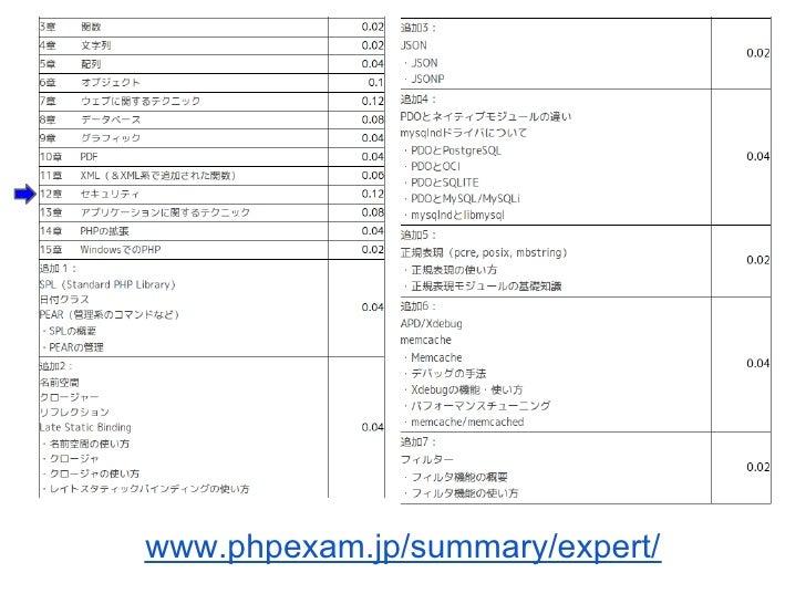 www.phpexam.jp/summary/expert/