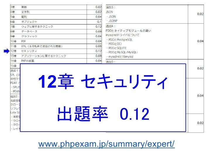 12章 セキュリティ   出題率 0.12www.phpexam.jp/summary/expert/