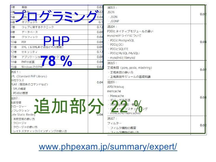 プログラミング   PHP  78 % 追加部分 22 %  www.phpexam.jp/summary/expert/