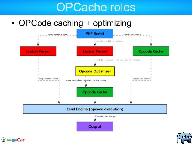 OPCache roles ● OPCode caching + optimizing