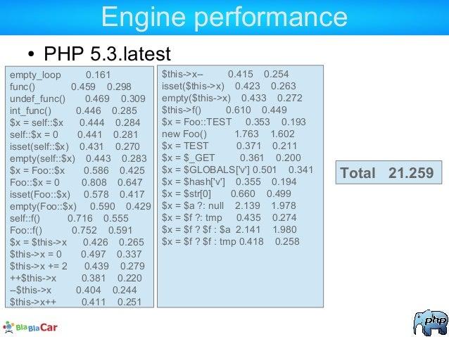 Engine performance ● PHP 5.3.latest empty_loop 0.161 func() 0.459 0.298 undef_func() 0.469 0.309 int_func() 0.446 0.285 $x...