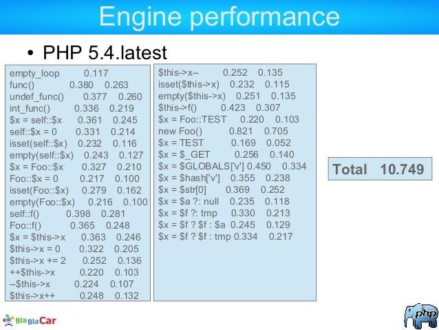 Engine performance ● PHP 5.4.latest empty_loop 0.117 func() 0.380 0.263 undef_func() 0.377 0.260 int_func() 0.336 0.219 $x...
