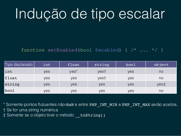 Indução de tipo escalar 1 declare(strict_types=1); 2 3 function welcome(string $name) { 4 echo 'Welcome to the show, ' . $...