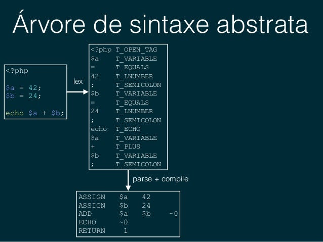 Árvore de sintaxe abstrata <?php $a = 42; $b = 24; echo $a + $b; <?php T_OPEN_TAG $a T_VARIABLE = T_EQUALS 42 T_LNUMBER...