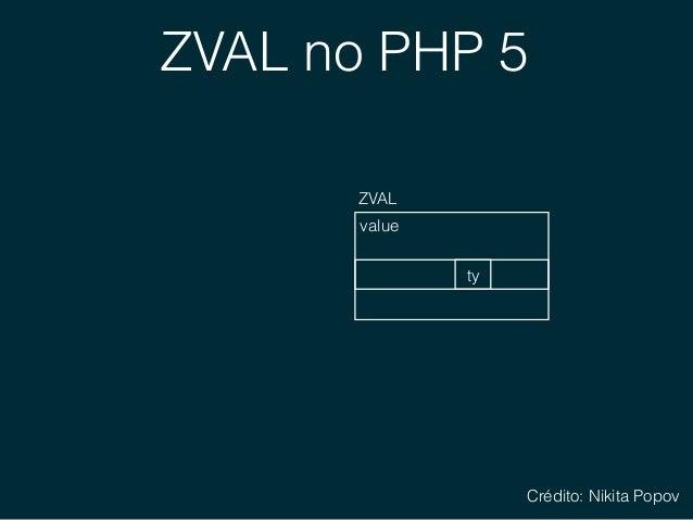 ZVAL no PHP 5 value (simple): null, bool, int, float ZVAL ty Crédito: Nikita Popov