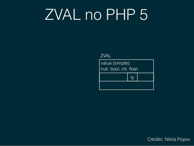 ZVAL no PHP 5 value (complex): ZVAL ty complex data structure: string, array, object Crédito: Nikita Popov
