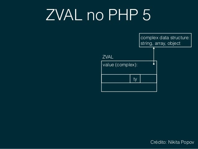 ZVAL no PHP 5 1 $a = []; zval *$a value (complex): ZVAL ty complex data structure: string, array, object refcount = 1 Cr...
